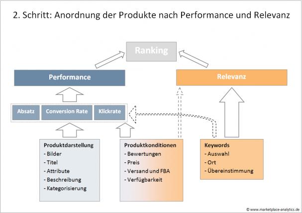 Grafik-Rankingalgorithmus3